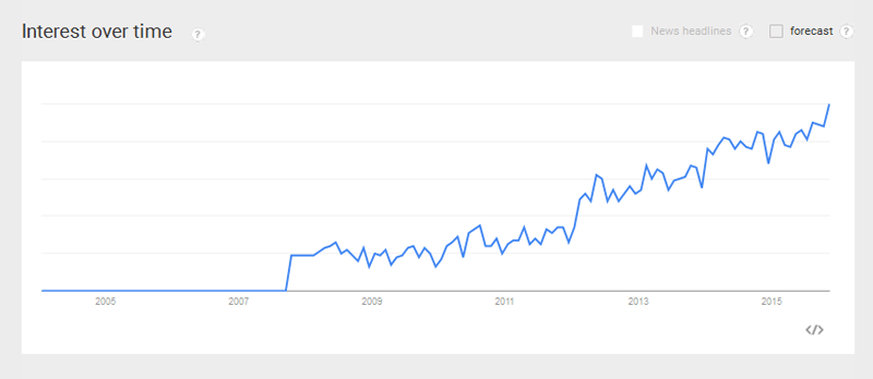A/B Testings by Google Trends