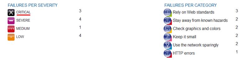 W3C Mobile Check Results