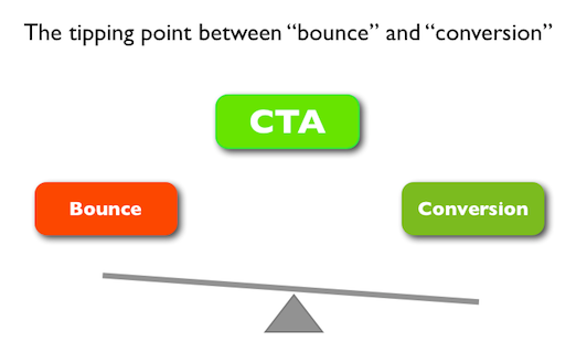 Bounce Rate vs Conversions