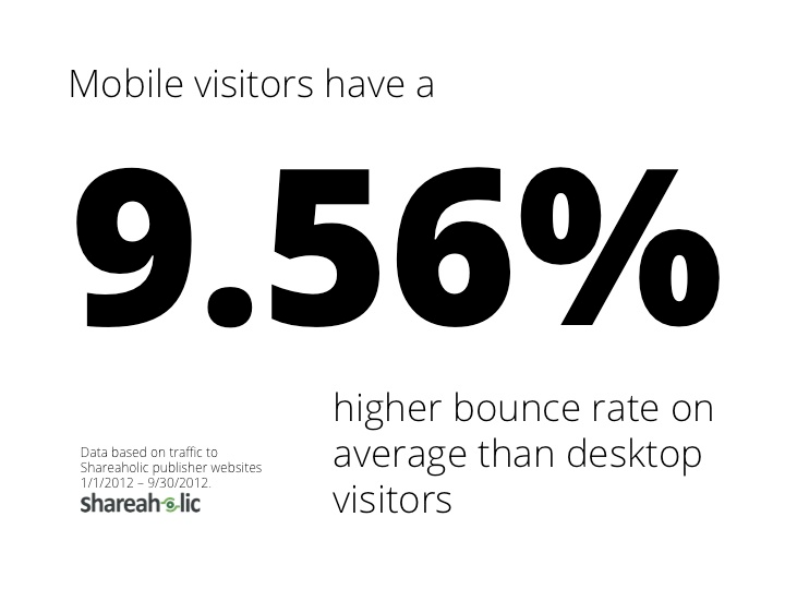 Movile visitors have a higher bounce rate