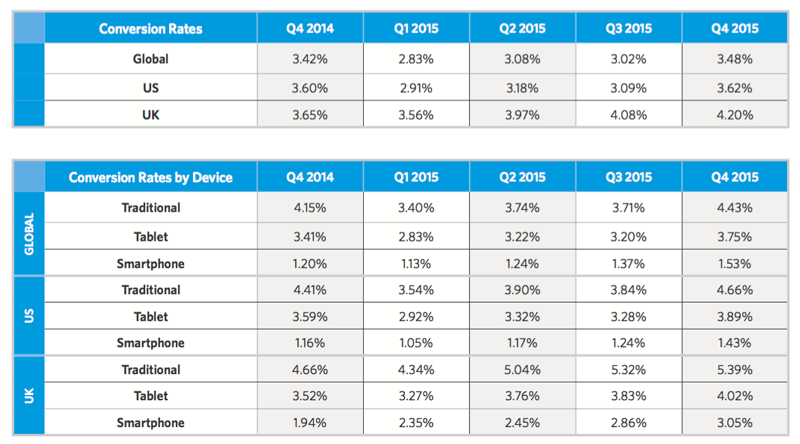 Ecommerce Retail Conversion Rates By Device