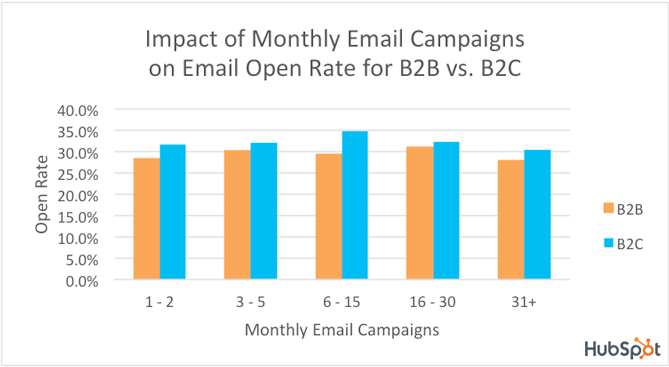 B2B vs B2C Email Open Rate