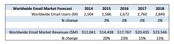 Email Users Forecast