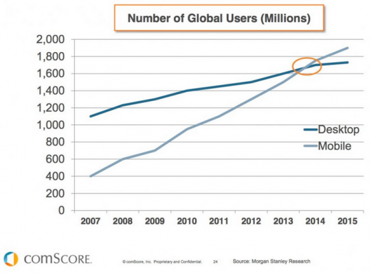 Number of Global Users