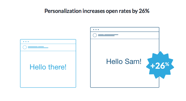 Personalization Increases Open Rate By 26%