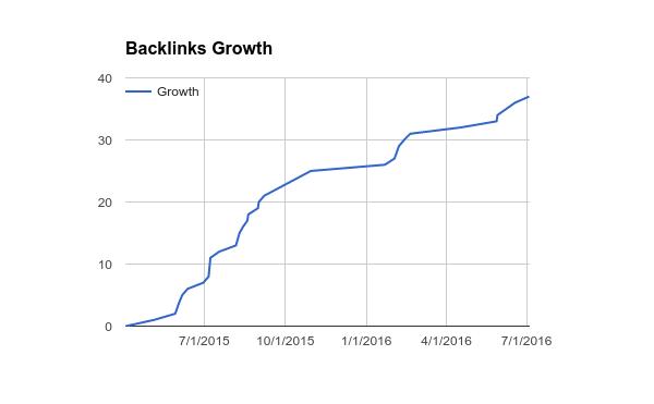 Backlinks Growth Overtime (Chart)