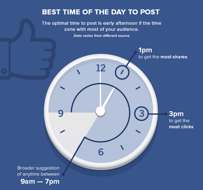 Facebook Best Time To Post