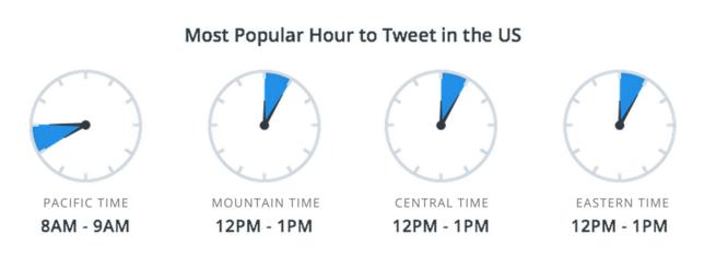 Most Popular Hour To Tweet In The U.S.