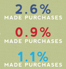 Social Media Purchase Rate