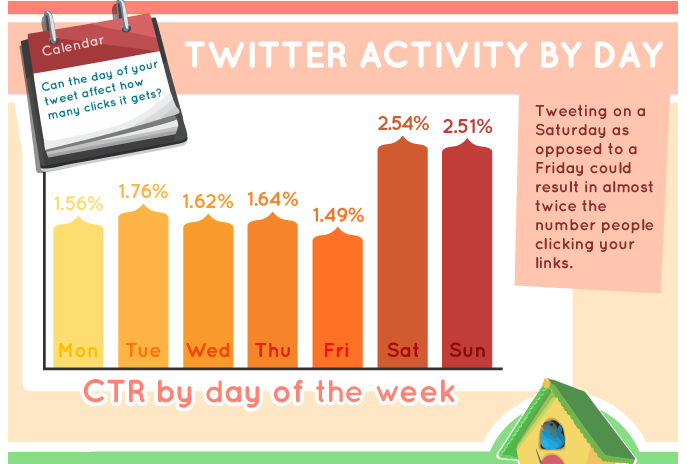 Twitter Activity by Day