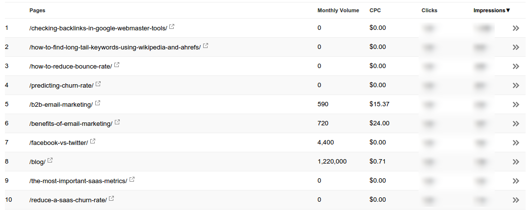 Best Pages By Impressions In Google Search Console