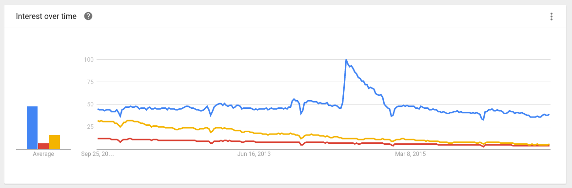 CMS Google Trends