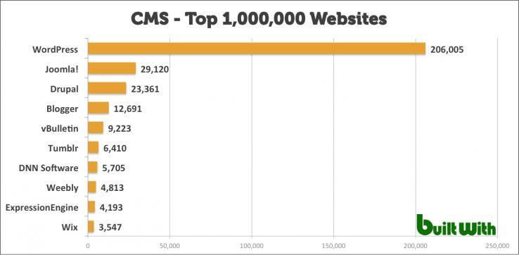 CMS: Top Websites
