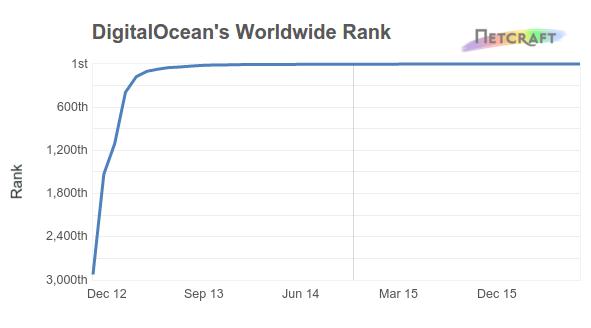 DigitalOcean World Rank