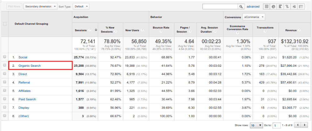 Google Analytics Channels Overview