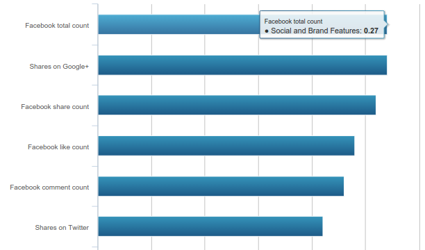 Moz Correlation Study Social