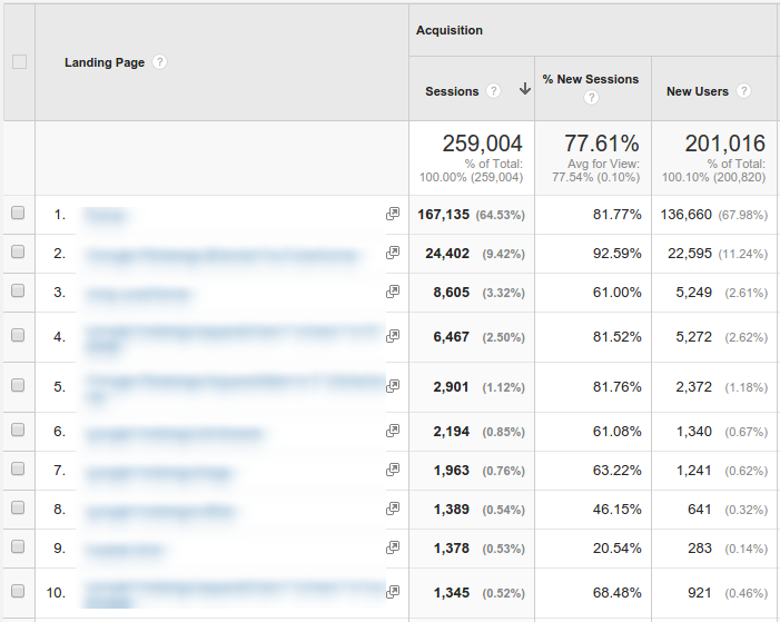 Top visited landing pages