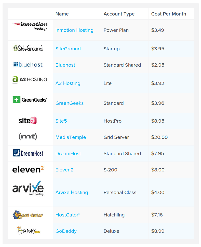 WordPress Hosting Compare