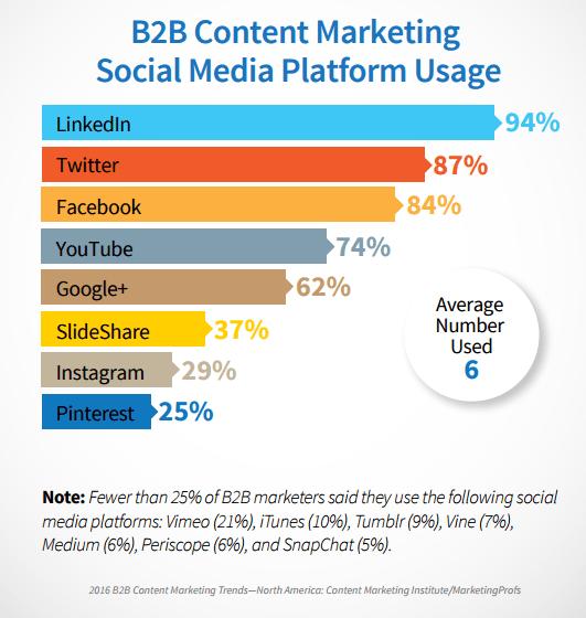 B2B Content Marketing Social Media Distribution