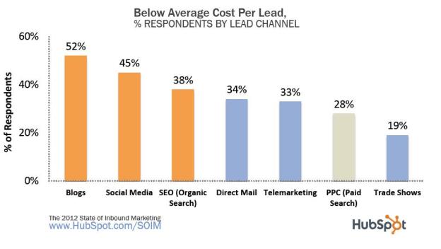 Below average cost per lead