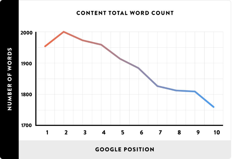 Content Total Words