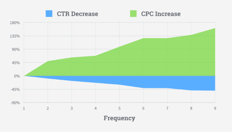 CTR decreases while CPC increases