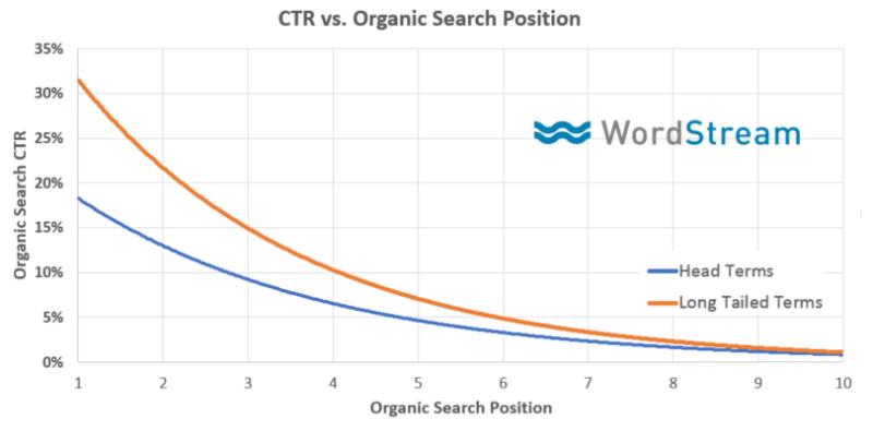 CTR vs Organic Search Position