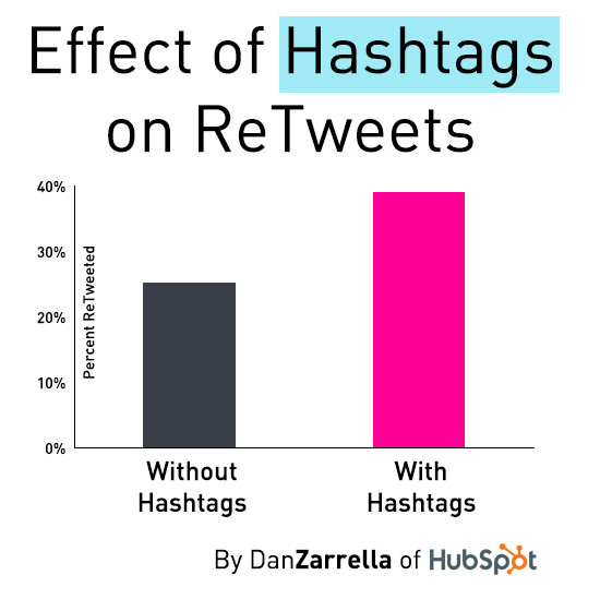 Effects of hashtags on RTs