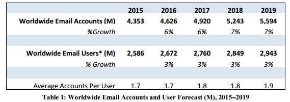Emails per user stats