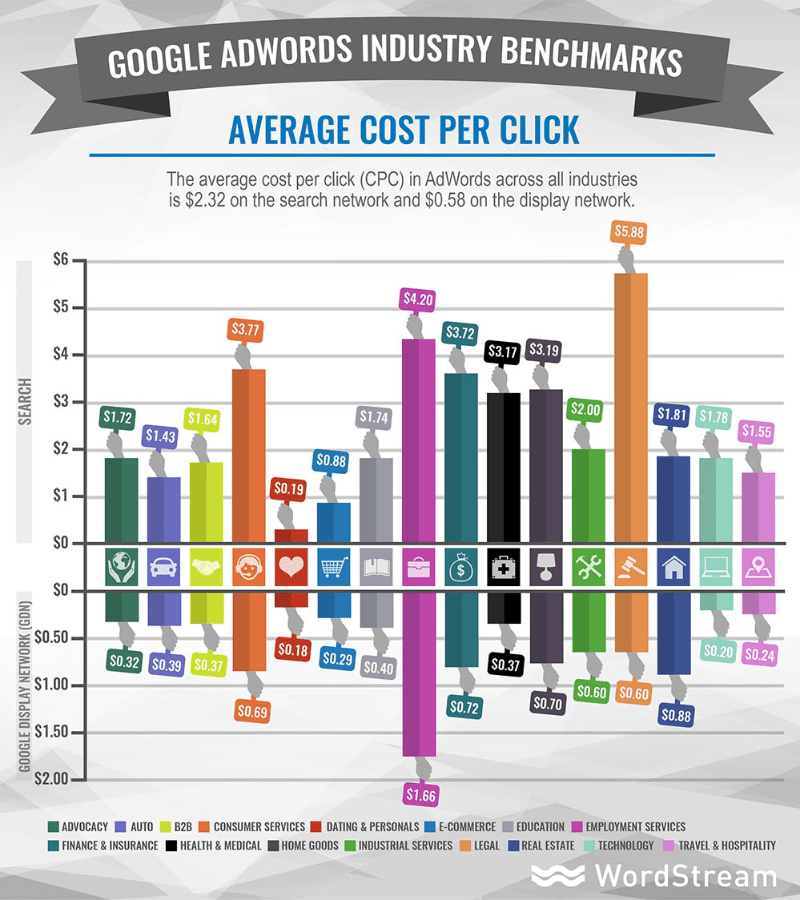Google AdWords Average CPC