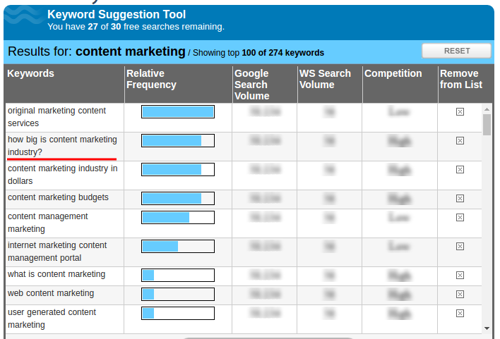 How big is content marketing industry?