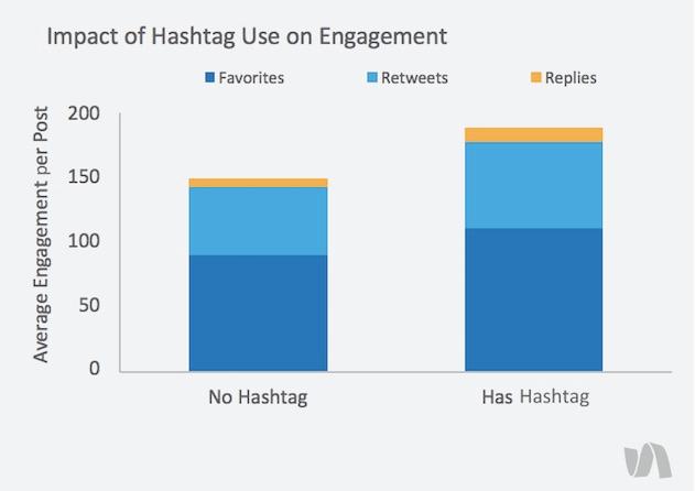 Impact of hashtag use on engagement