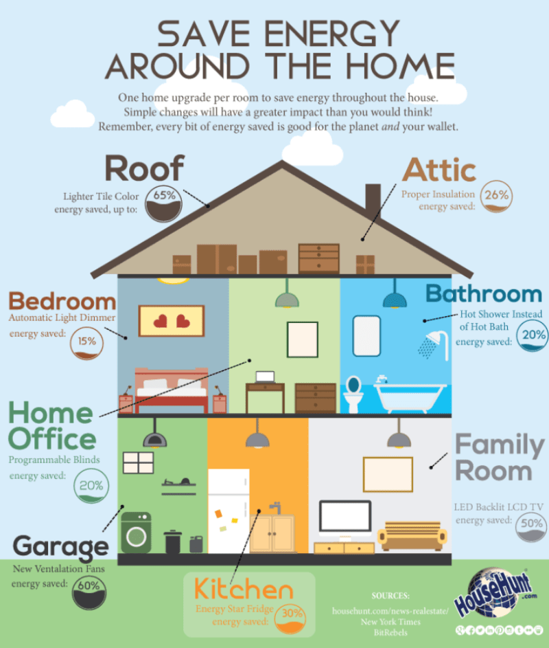 Infographic Real Estate