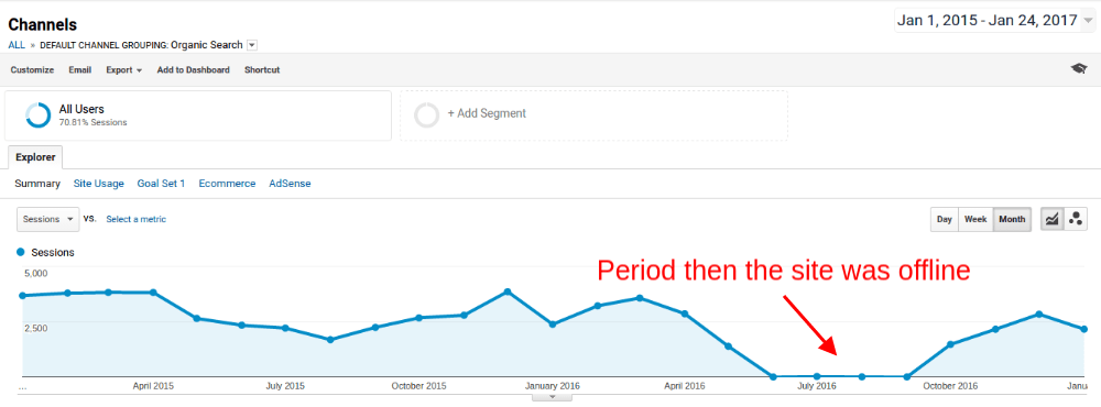 Period when the site was offline