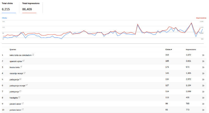 Search Analytics List