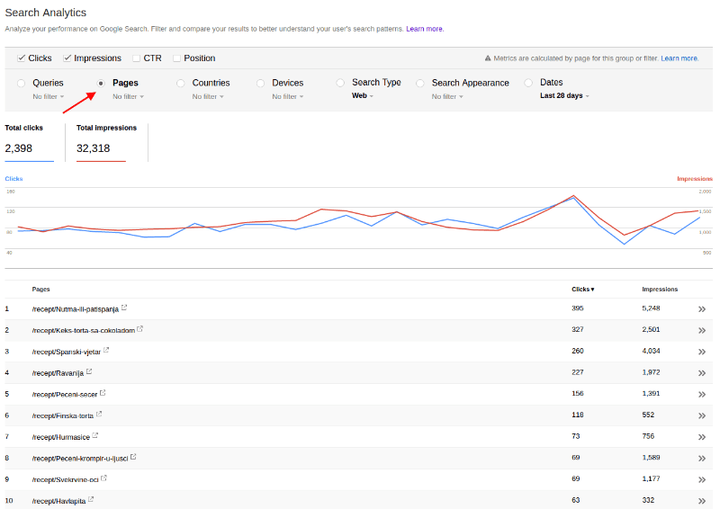 Search Analytics Pages