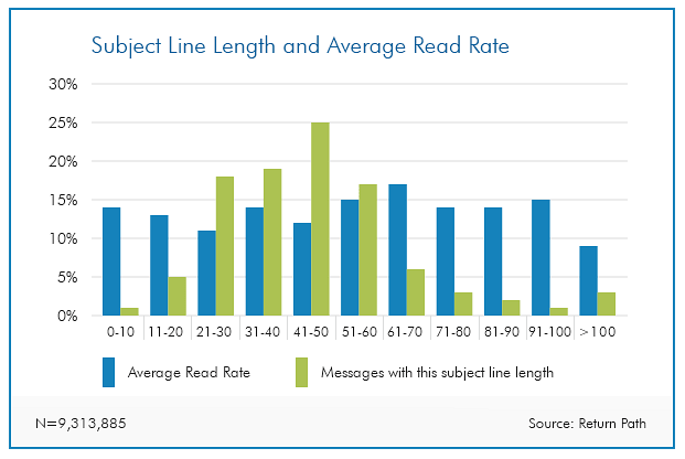 Subject line length and average read rate
