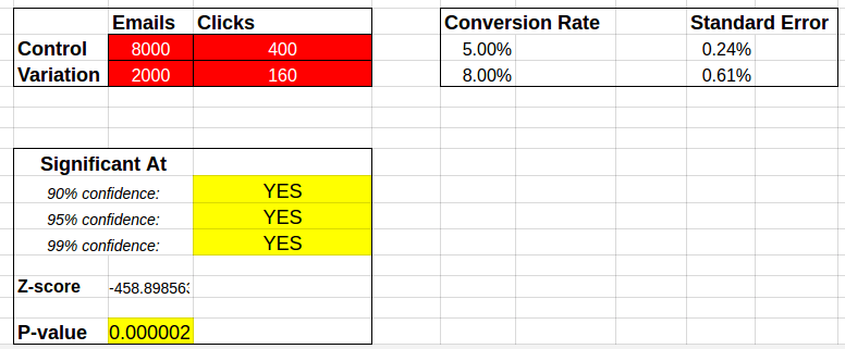 A/B Test Significance on Email Marketing