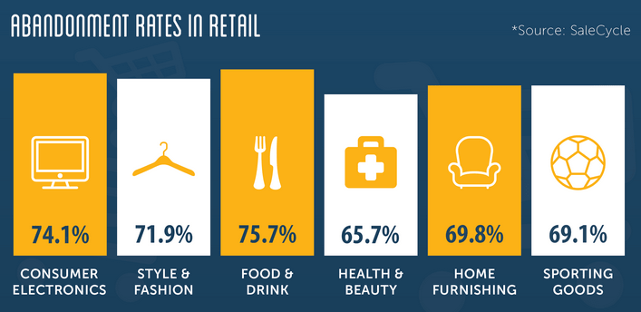 Abandonment rates in retail