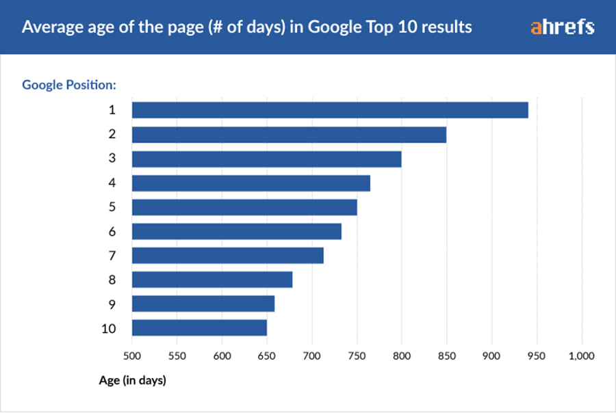 Average age of the page in Google top ten results