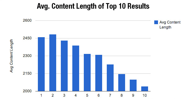 Average content length of top ten results