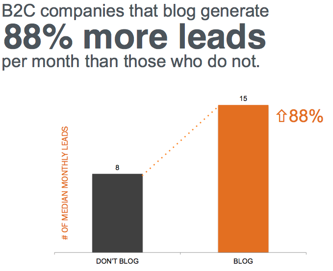 B2B companies that blog generate more leads