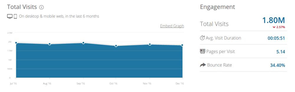 BuzzSumo SimilarWeb Data