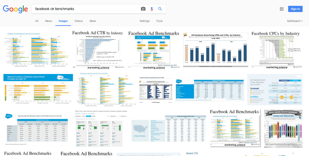 Facebook CTR benchmarks