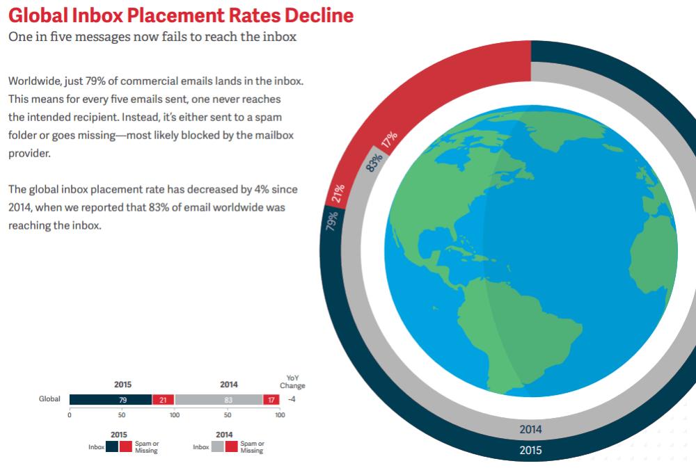 Global Inbox Placement Rates Decline