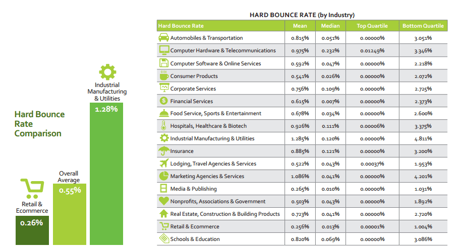 Hard bounce rate by industry