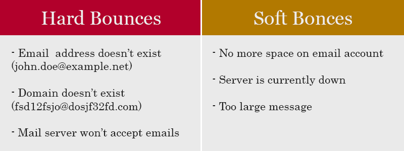 Hard Bounces vs Soft Bounces