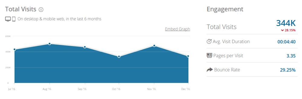 HubSpot Grader - SimilarWeb Data