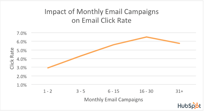 Impact of monthly email campaigns on email click rate