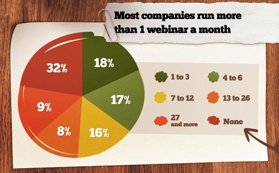 Most companies run more than one webinar a month